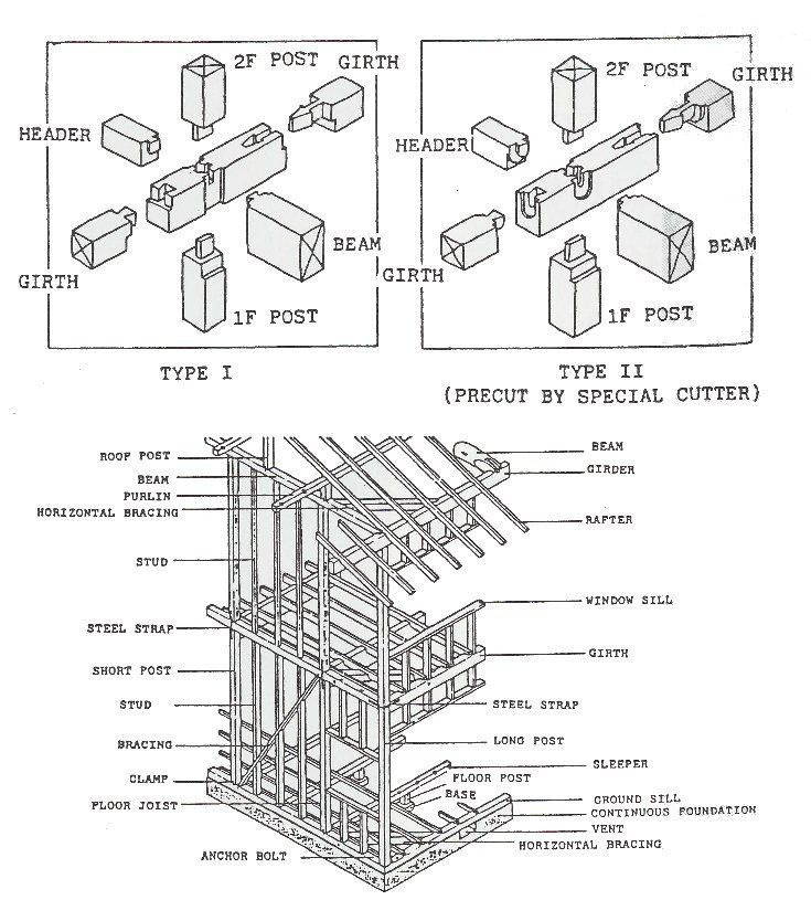 wood structure diagram