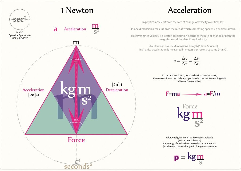 Tetryonics 8802 - The scalar geometry of Acceleration science