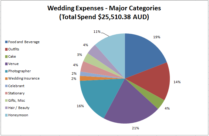 Most Excellent Sample Wedding Budget K Edition