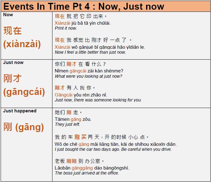 Learn mandarin grammar   chinese phrases, mandarin chinese.