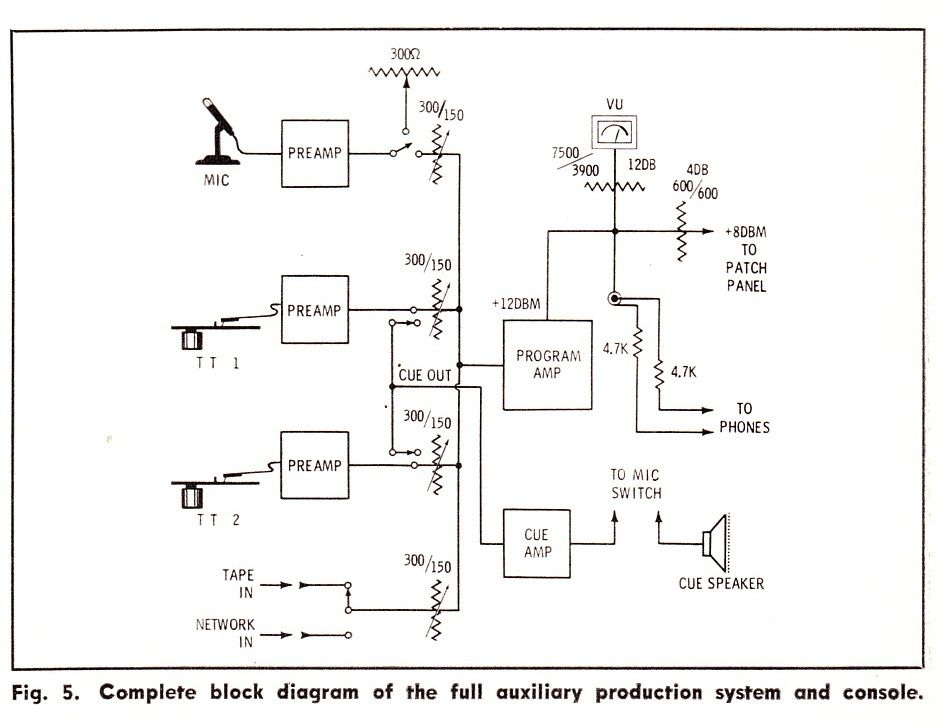 Schematics Preservation Sound