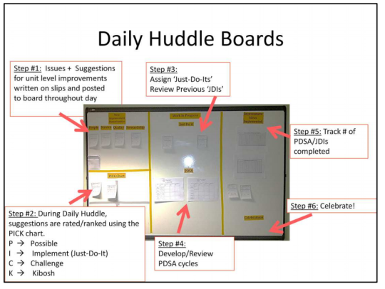 Daily Huddle Board | Health Admin Clippings | Pinterest | Board ...