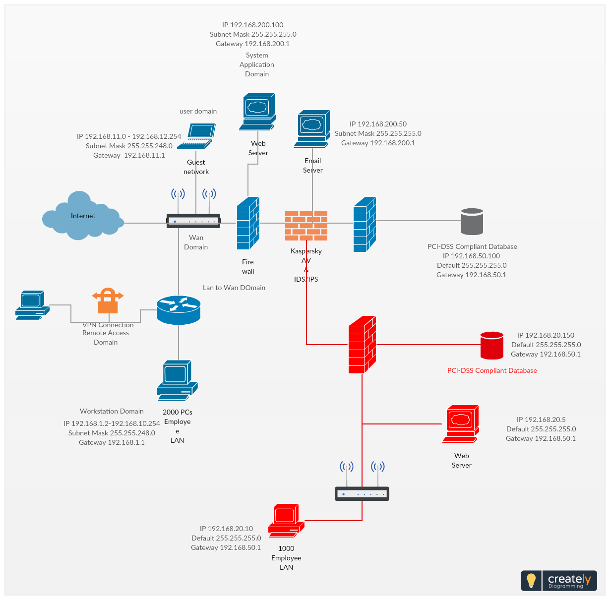 Pin On Cisco Network Diagram Examples