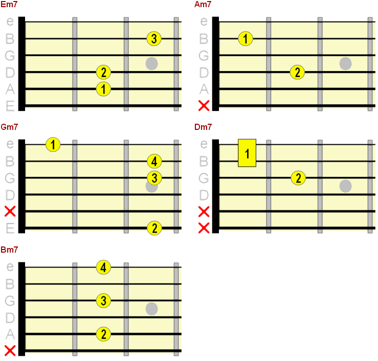 Free Printable Beginner Guitar Chord Chart Showing You All The