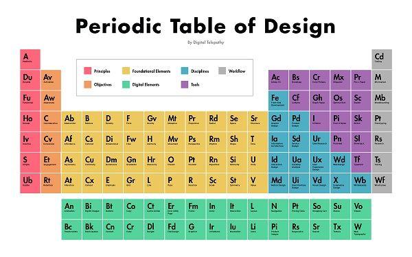 The Periodic Table Of Design Periodic Table Web Design Tips Design Thinking