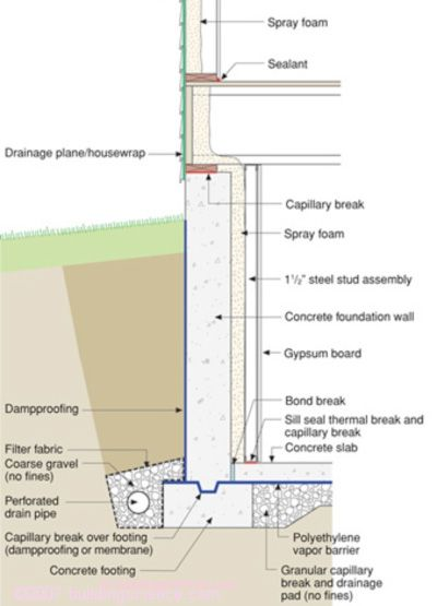 Unique Vapor Barrier Insulation Basement