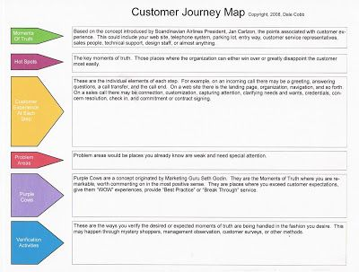 Customer Journey mapping | Service design - journey mapping ...