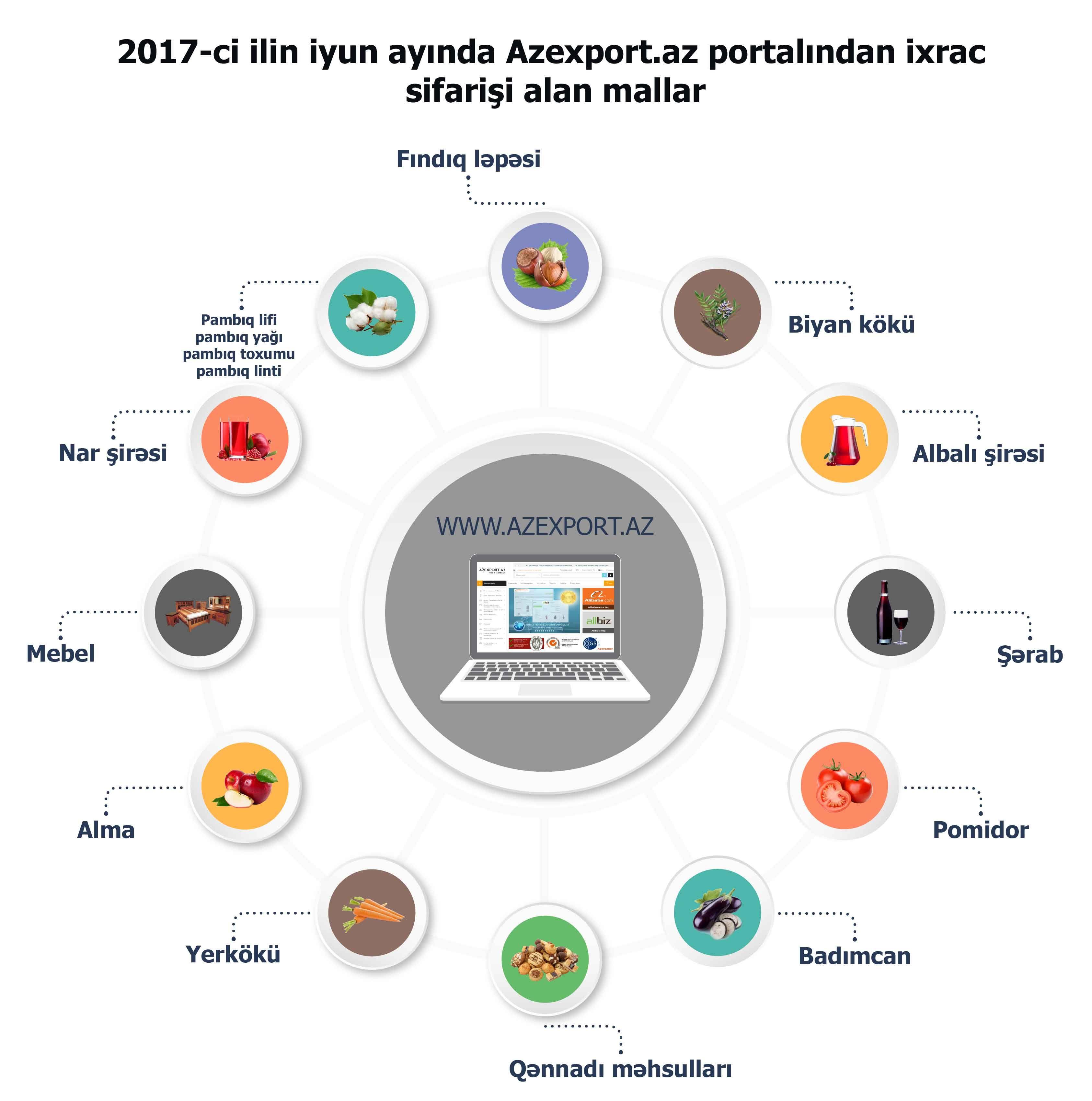 Pin By Center For Analysis Of Economi On 2017 Ci Ilin 6 Ayinda Qeyri Neft Sektoru Uzrə 5 əsas Ixrac Olkəsi Digital Marketing Channels Digital Marketing Marketing Channel