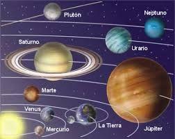 Resultado De Imagen Para El Universo Y Sus Componentes Y Sus Nombres Sistema Solar Saturn Venus