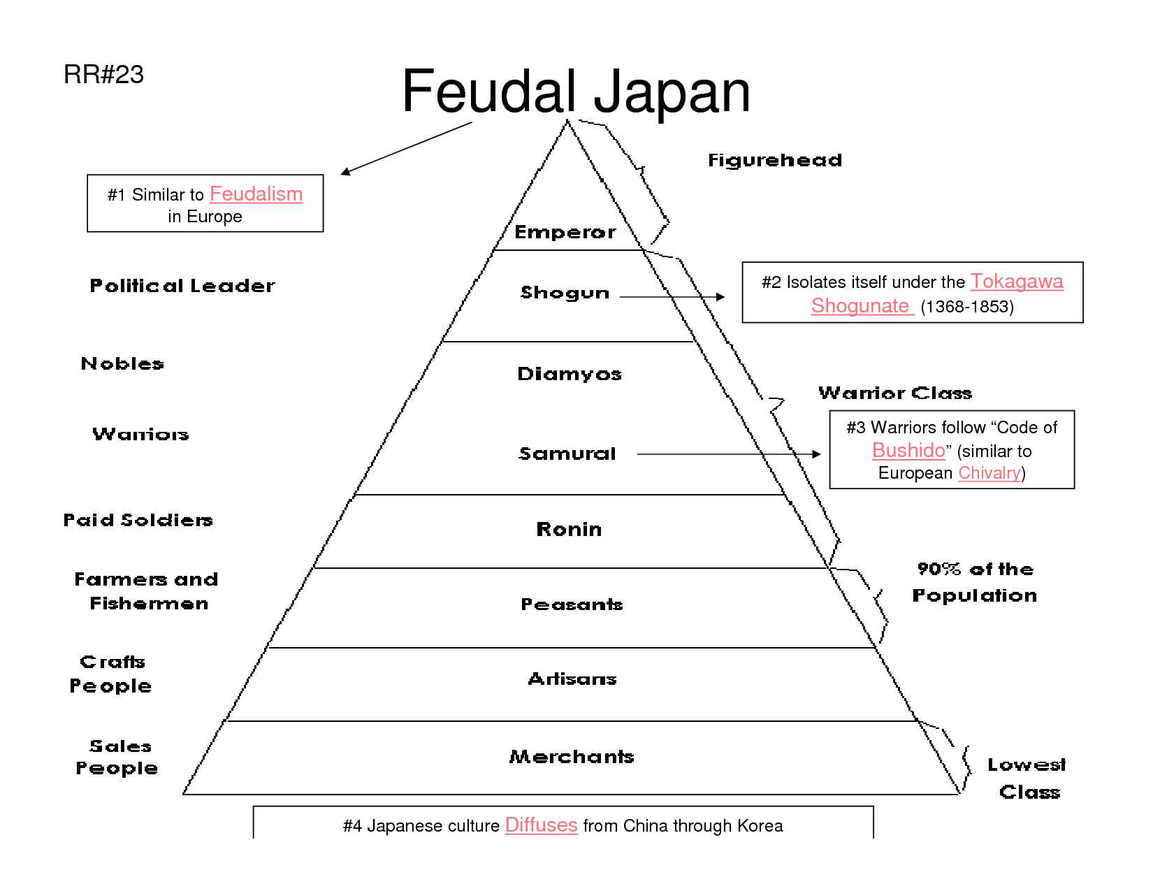 the history of feudal society in japan Japan's medieval age: the kamakura & muromachi periods  as the early phase of what is frequently described as a medieval society (chûsei) in japan, although some .