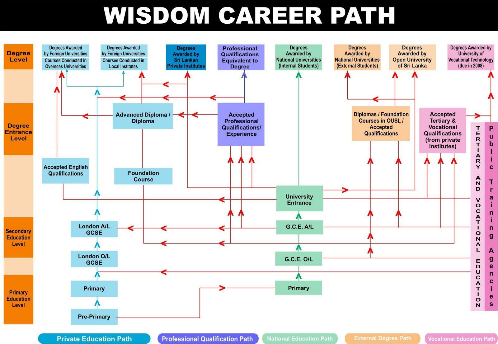 career pathway template