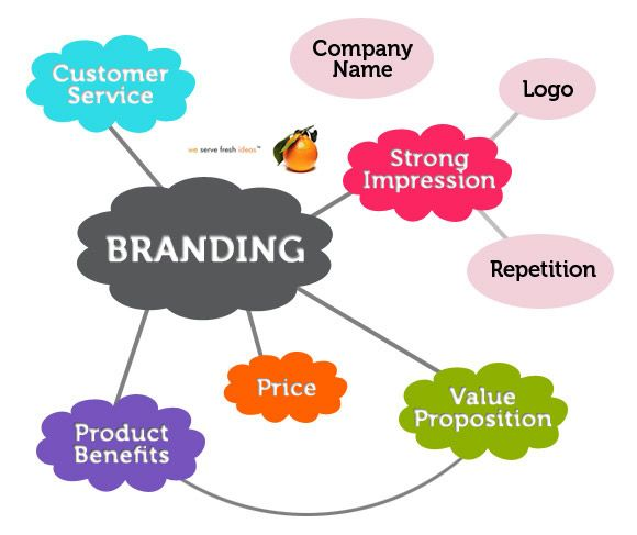 brand management - Google Search