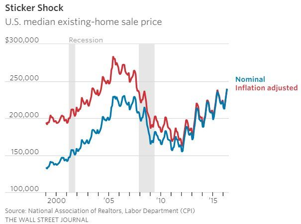 The U S  Housing Market in 9 Charts | Real Estate | House prices