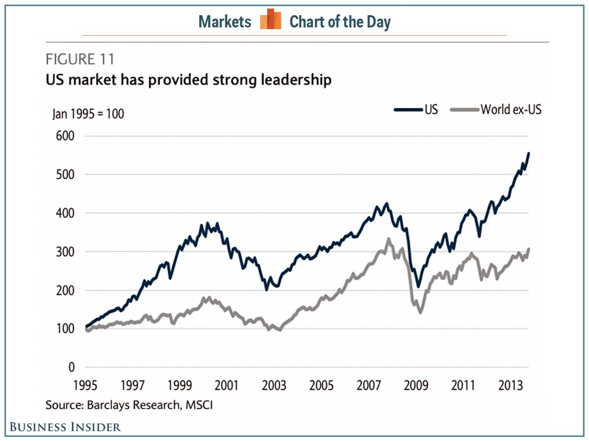 Chart Of The Day It S The Us Stock Market Versus The Rest Of The World Us Stock Market Stock Market Chart