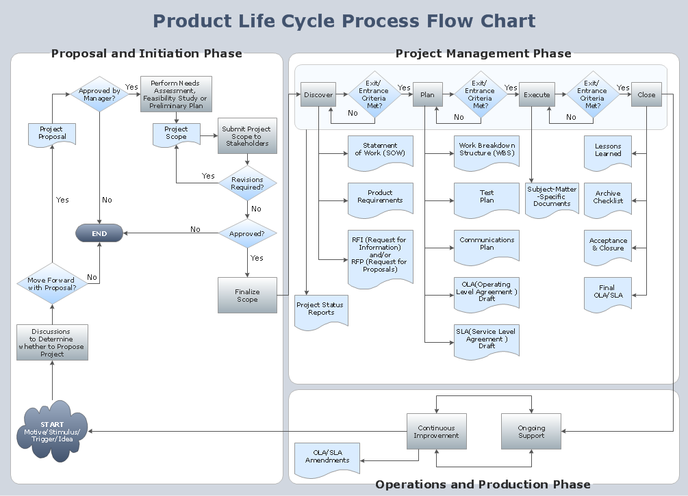 Flowchart Product Life Cycle Process A Business Flow