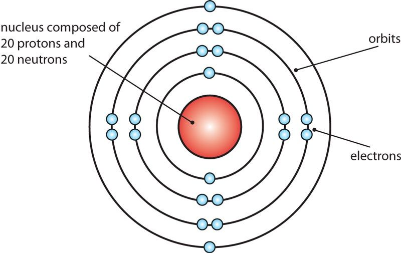 Bohr-Rutherford diagram of a Calcium atom [ source ] | School ...
