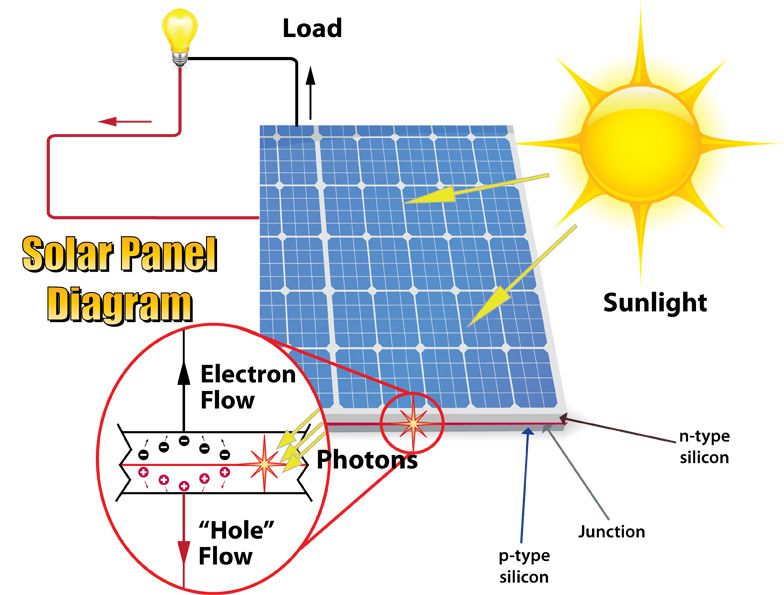 solar cell circuit diagram the wiring diagram simple solar panel diagram nilza circuit diagram