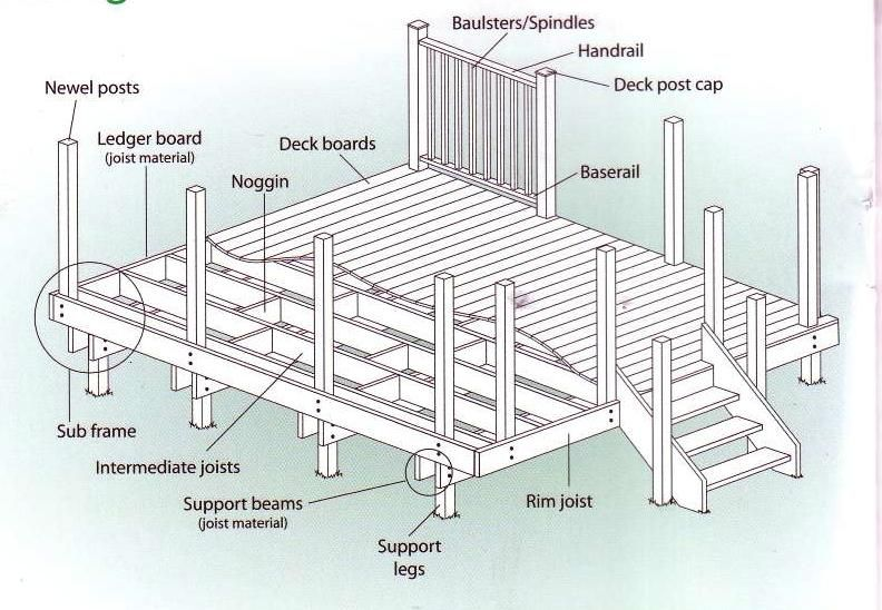 Diy deck plans all the tecnical stuff backyard for Timber deck construction
