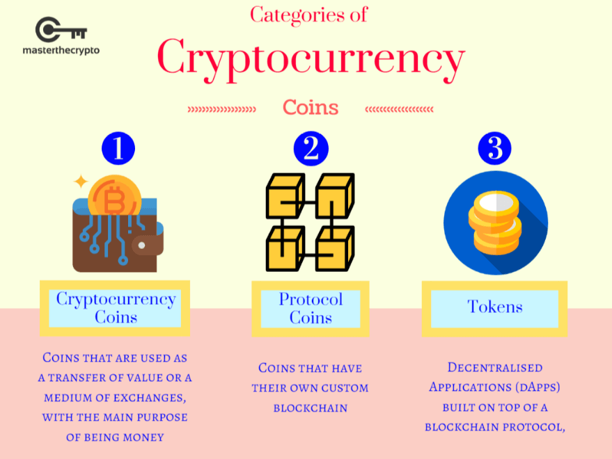 all types of cryptocurrency