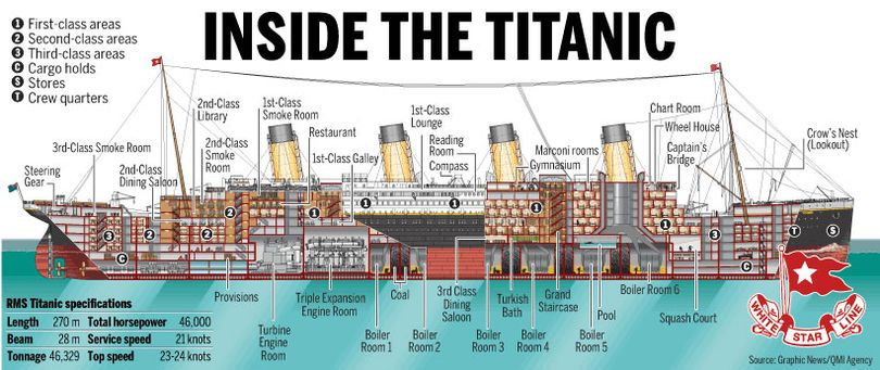 inside the titanic diagram 2002 chevy silverado wiring pin by arrandeous on ships olympic class liner pinterest rms maps shipwreck map cards