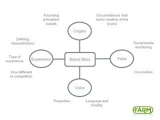 Developing a brand story. By Craig Harries