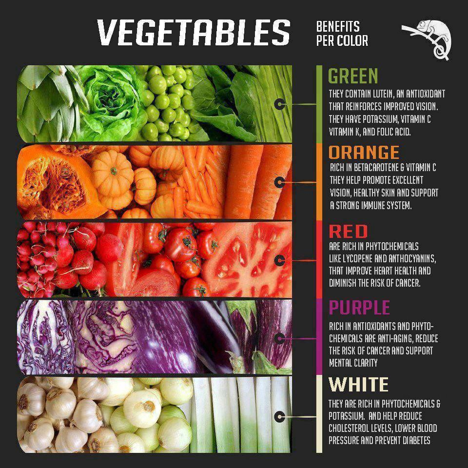 vegetable color benefits.. | vegetable benefits, eat the
