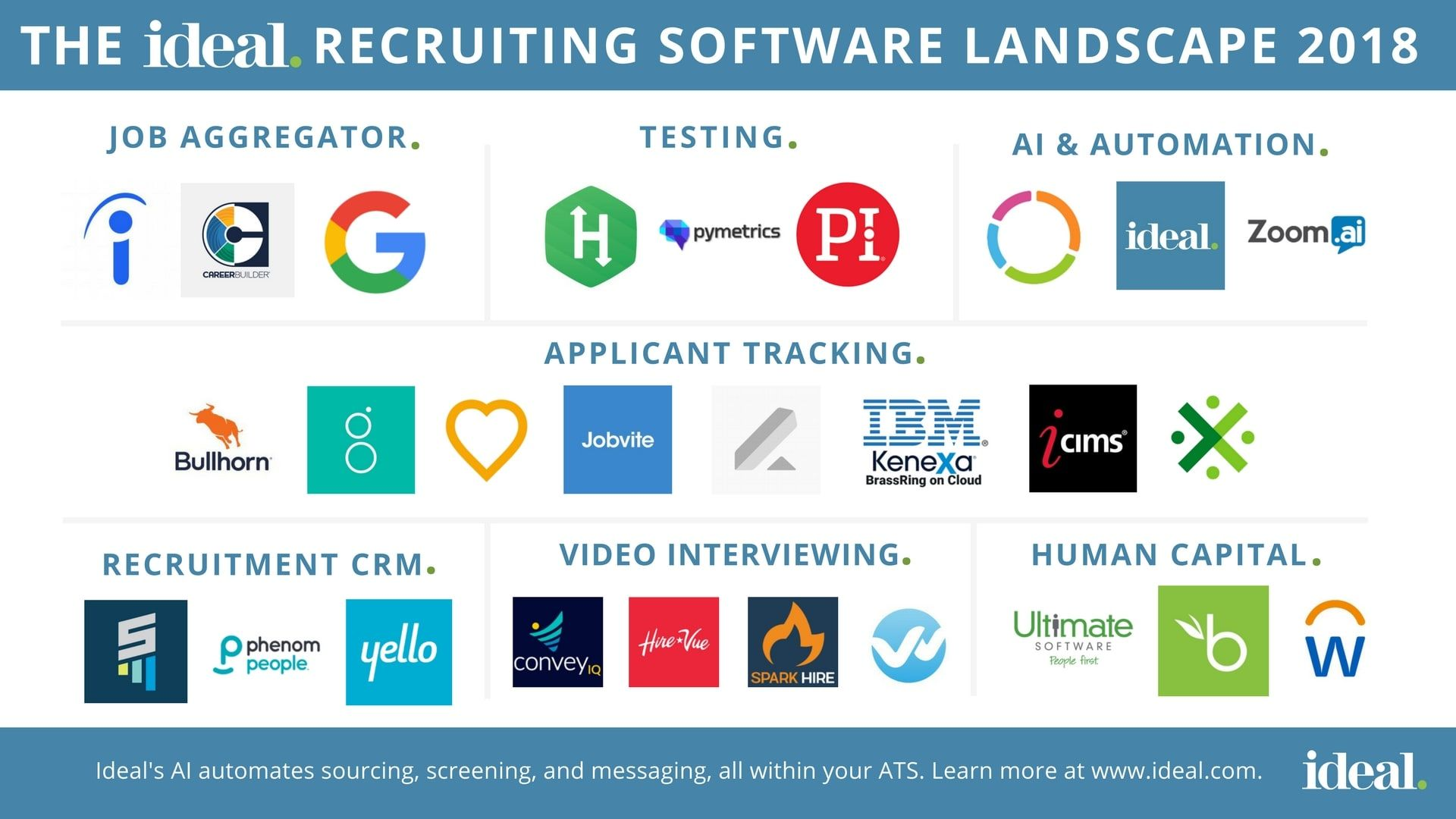 The 38 Top Recruiting Software Tools Of 2020 Recruitment