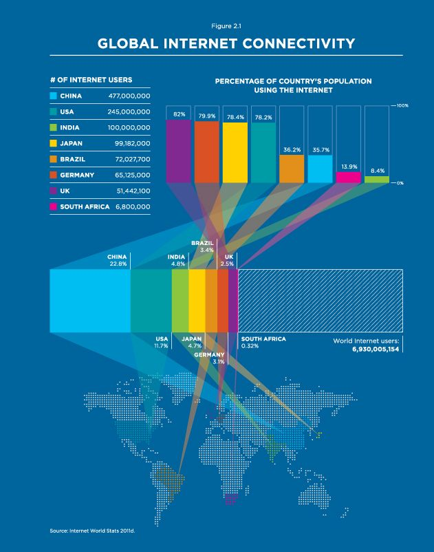 global internet connectivity infographic from w w norton global internet connectivity infographic from w