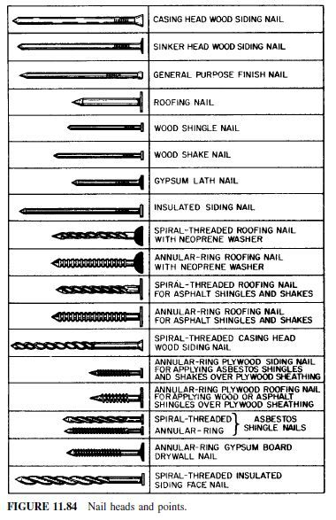 Screws Civil Engineering Roofing Nails Insulated Siding Construction Nails