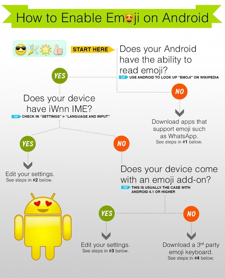 Here S How To Enable Emoji On Android Phone Info Android Info Tablet