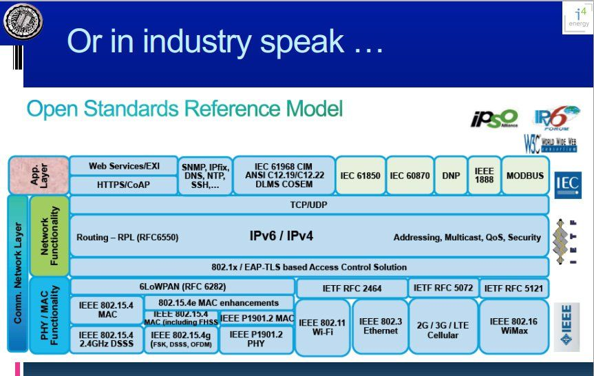 Iot Standards Protocols Guide