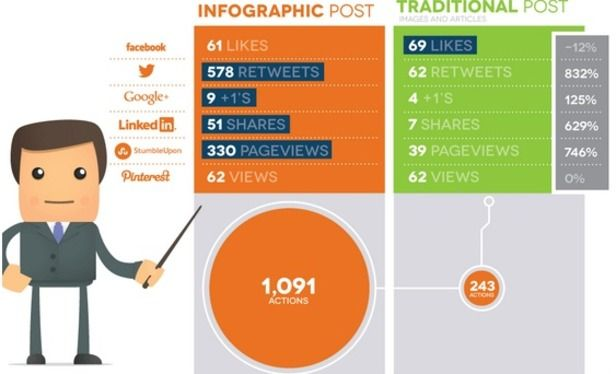 Whoa Meta Infographic Shows How Infographics Are Shared On Social Networks Infographic Social Media Infographic Marketing