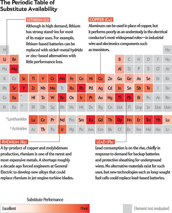 Materials scientists put together a periodic table of substitute - new periodic table lewis symbol