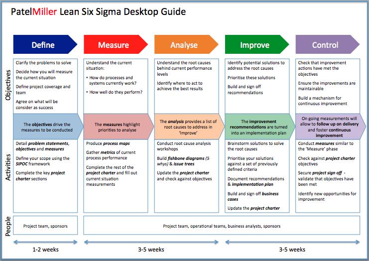 project charter powerpoint template zoeken lean | lean