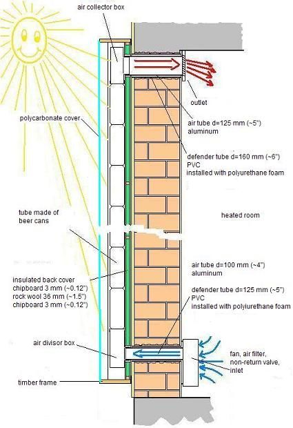 Réchauffeur d\u0027air solaire panneau - Comment ça marche - L\u0027énergie - Panneau Solaire Chauffage Maison