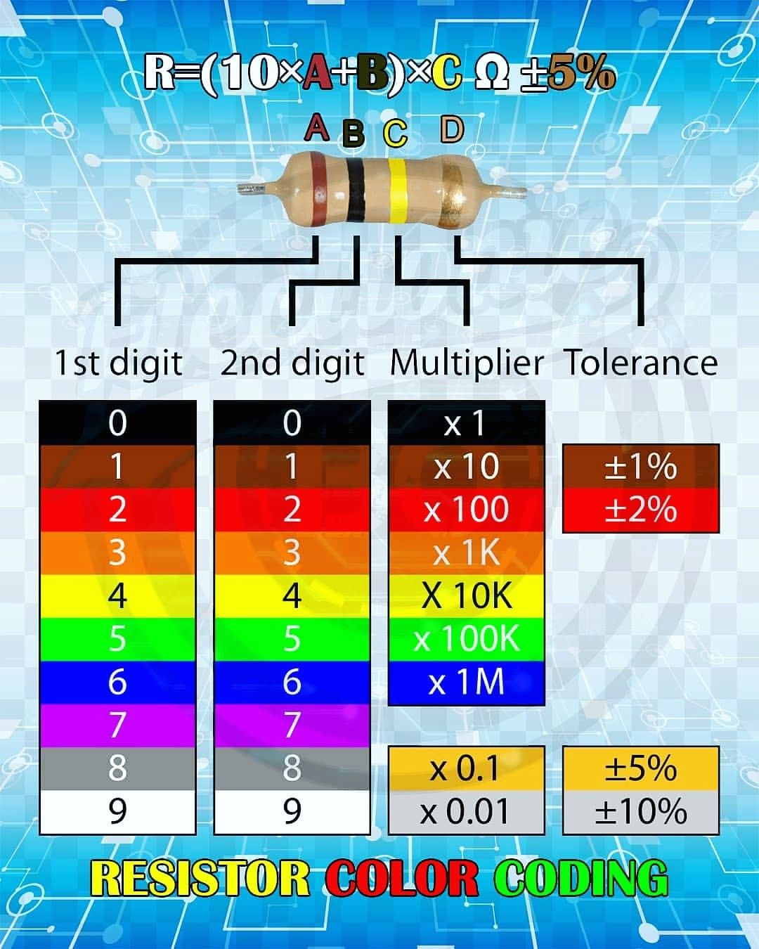 Resistor Color Coding In 2020 Electronic Circuit Projects Computer Power Supplies Electronics Basics