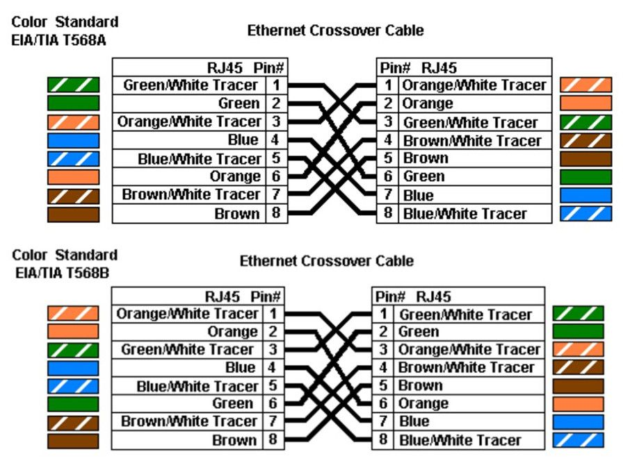 14 New Cable Wiring Diagram T568b Color Chart