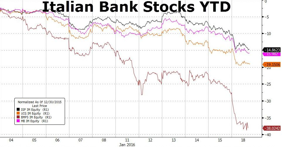 Italian Banks Collapse, Short Sales Banned As Loan Loss Fears Mount | Zero Hedge