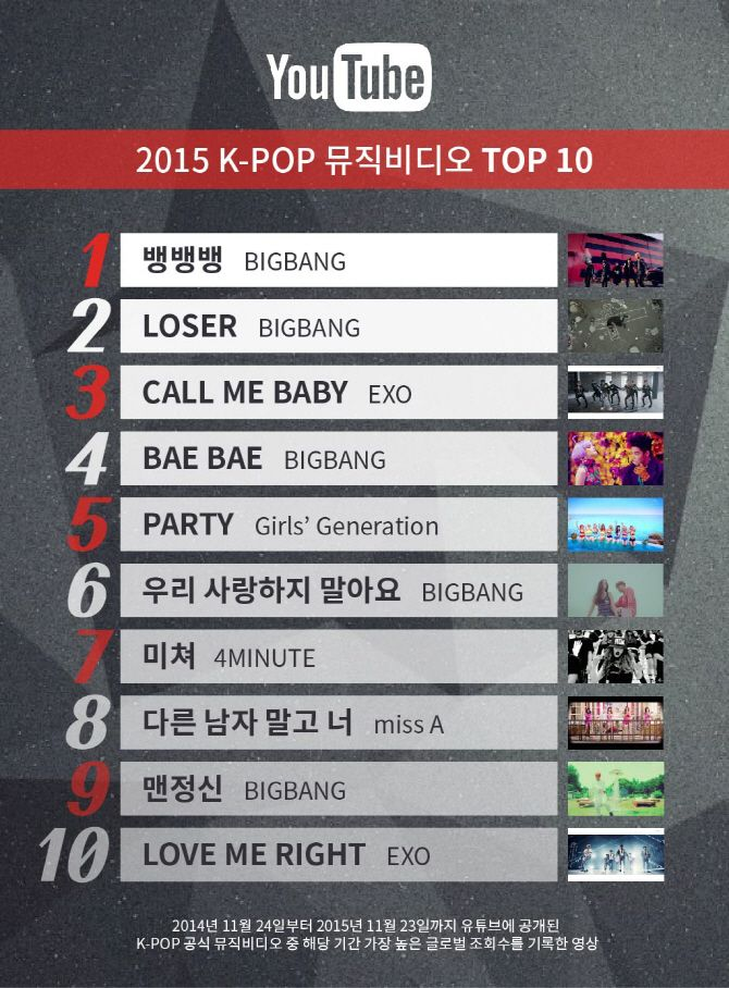 Youtube Names The 10 Most Watched K Pop Music Videos Of 2015 Popular Music Videos Youtube Names Music Videos