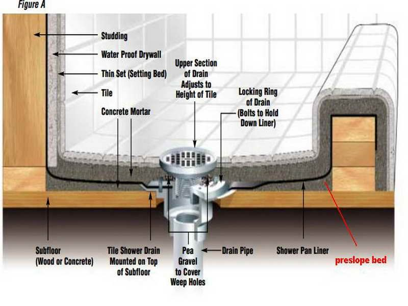 Tricks How To Build Shower Pan How To Build A Shower Pan And