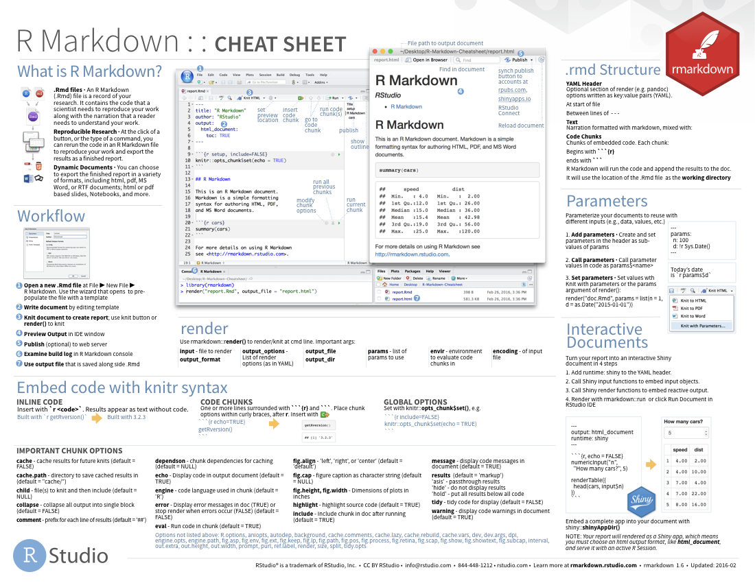 Rstudio Cheat Sheets The Cheat Sheets Below Make It Easy To Learn About And Use Some Of Our Favorite Packages From Tim Cheat Sheets Business Template Cheating