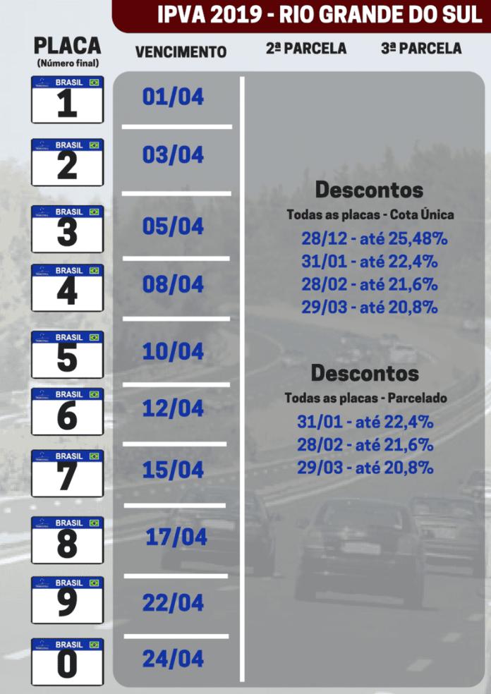 Calendario 2019 Rio Grande Do Sul.Ipva 2019 Detran Divulga Calendario De Pagamento No Rio