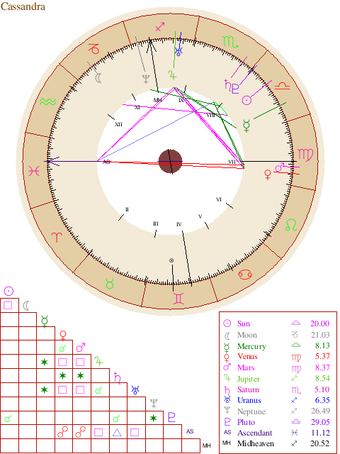 Free Natal Chart Reports On Httpastrofeastrologynatalp