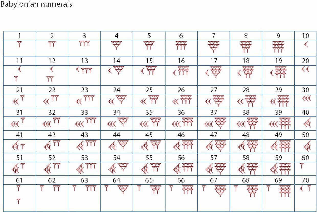 Babylonian Numerals Que Interesante