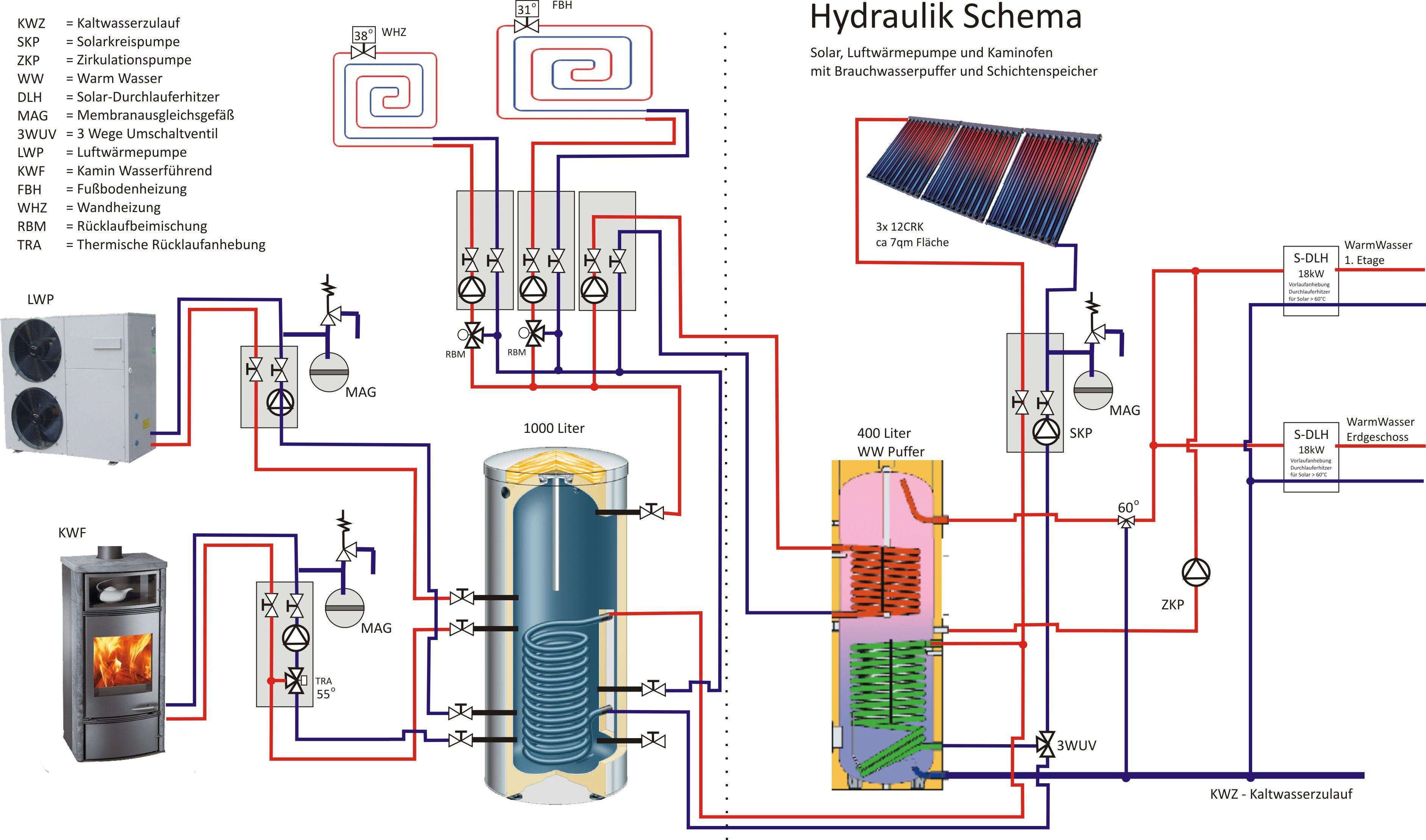 Heizflächen | Hydraulikschema | Pinterest