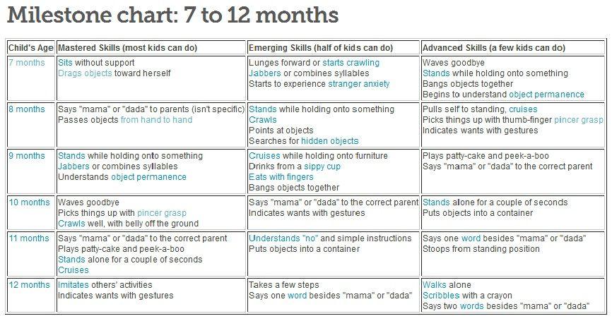 month old baby milestones also milestone chart great resource from babycenter rh pinterest
