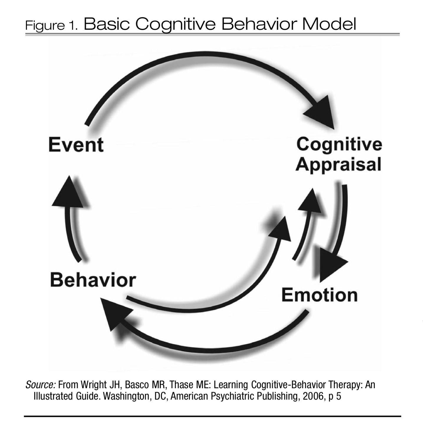 Pin By Pandora Pip On Psychology