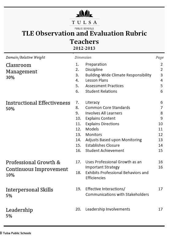 This Shows What Principals Will Include Within Each Of The Tle