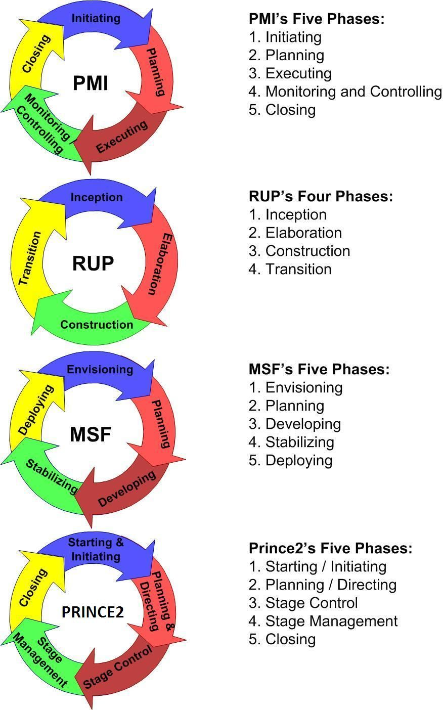 Project phases pmi rup prince2 msf how to say the same thing project phases pmi rup prince2 msf how to say the same 1betcityfo Image collections