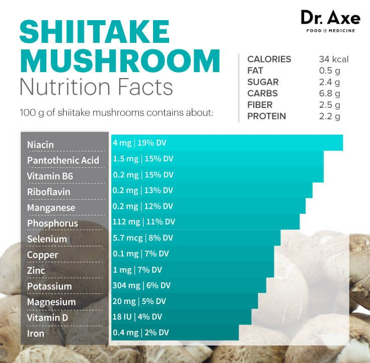 Shiitake Mushrooms: 8 Scientifically Proven Benefits | For ...